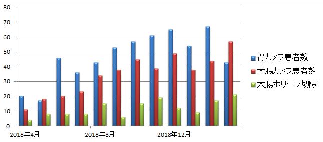 初年度内視鏡検査件数